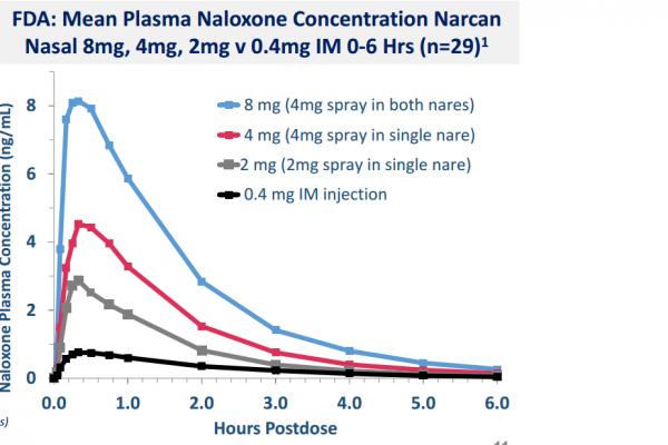 Fintan Keegan: Nasal naloxone spray approved in North America